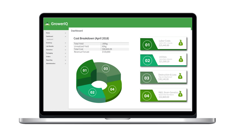 GrowerIQ's cannabis seed to sale software also incorporates Enterprise Resource Planning (ERP) features. Make your operations more efficient by uniting systems.
