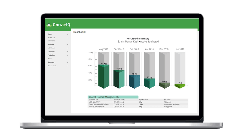Forecast inventory availability simply and accurately. GrowerIQ's cannabis seed to sale software incorporates inventory analysis and planning features.