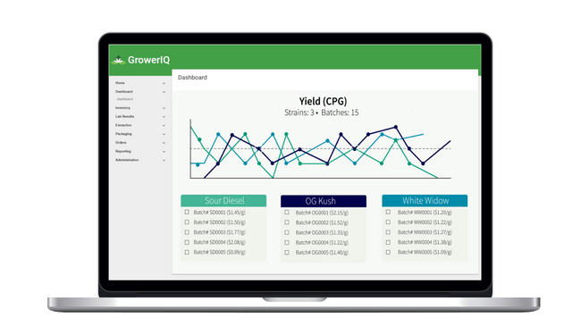 GrowerIQ cannabis seed to sale software solution includes visualizations of all aspects of your yield